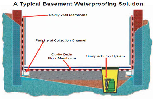 Types Of Waterproofing : Revised bs changes the face of waterproofing